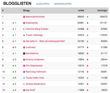 Blogglisten 4.12.15 hele Norge.jpg